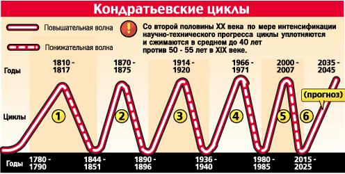Циклы Кондратьева