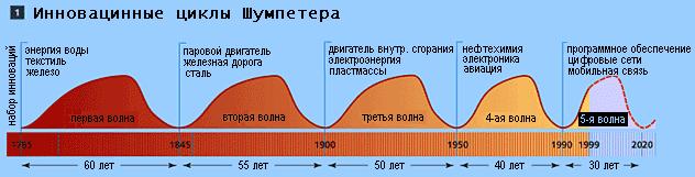 Циклы Йозефа Шумпетера