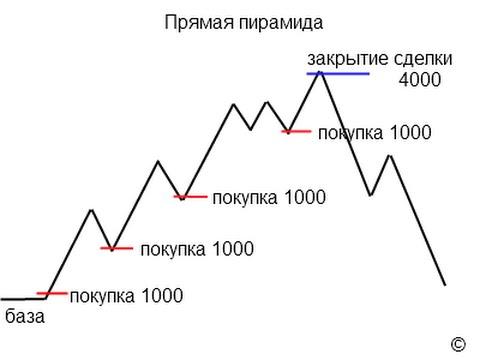Пирамидинг на Форекс