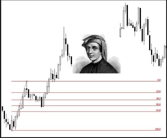 «Чудесный» Индикатор Fibonacci miracle