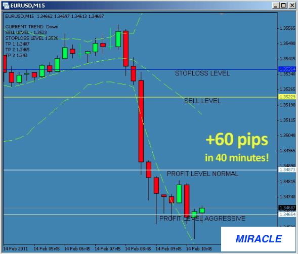 «Чудесный» Индикатор Fibonacci miracle1