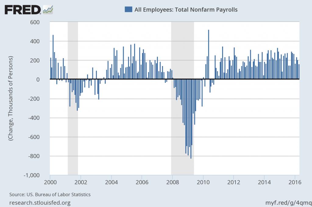 Non-Farm Payrolls данные