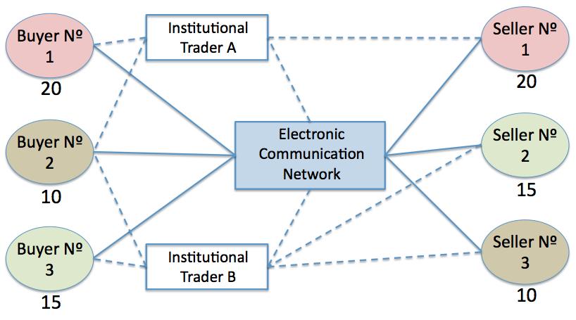 ECN (Electronic Communication Network)