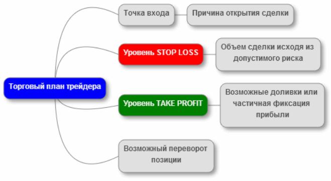 Торговый план трейдера