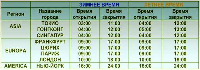Время открытия и закрытия