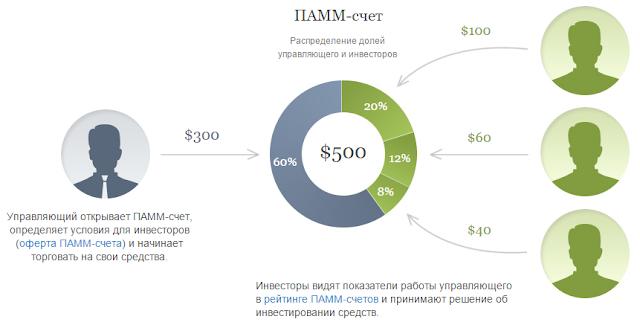 Что такое ПAMM-счета, их преимущества