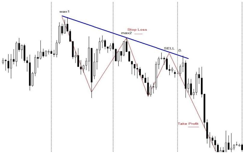 Когда мы видим, что рынок начинает формировать нисходящее движение, мы строим по двум падающим максимумам трендовую линию.