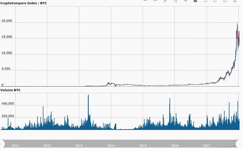 Способы заработка на колебаниях курса валюты биткоин