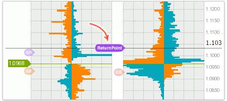 Return Point или точка максимального убытка