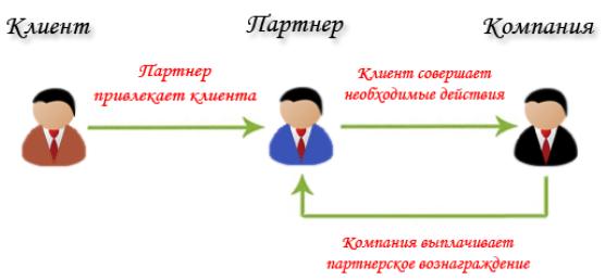 Как стать партнером форекс брокера / партнерские программы форекс-брокеров.