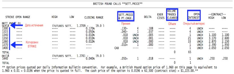 British Pound Calls