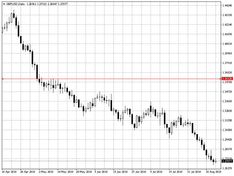 график GBT/USD