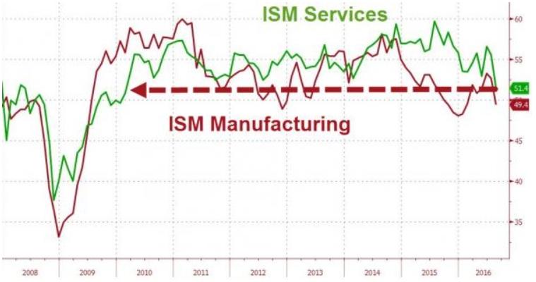 Производственный индекс ISM. Описание и особенности